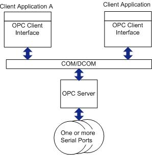 OPC Client/Server Architecture